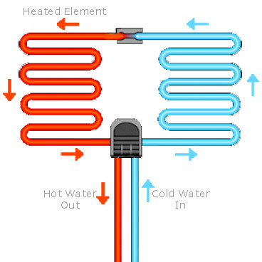 How do you 'bleed' air from the pipes of a hot water heating system